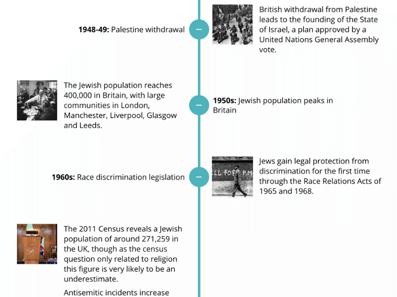 Timeline interaction developed with Elucidat.
